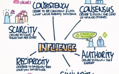 A hatásgyakorlás, vagyis a meggyőzés 6 alapelve